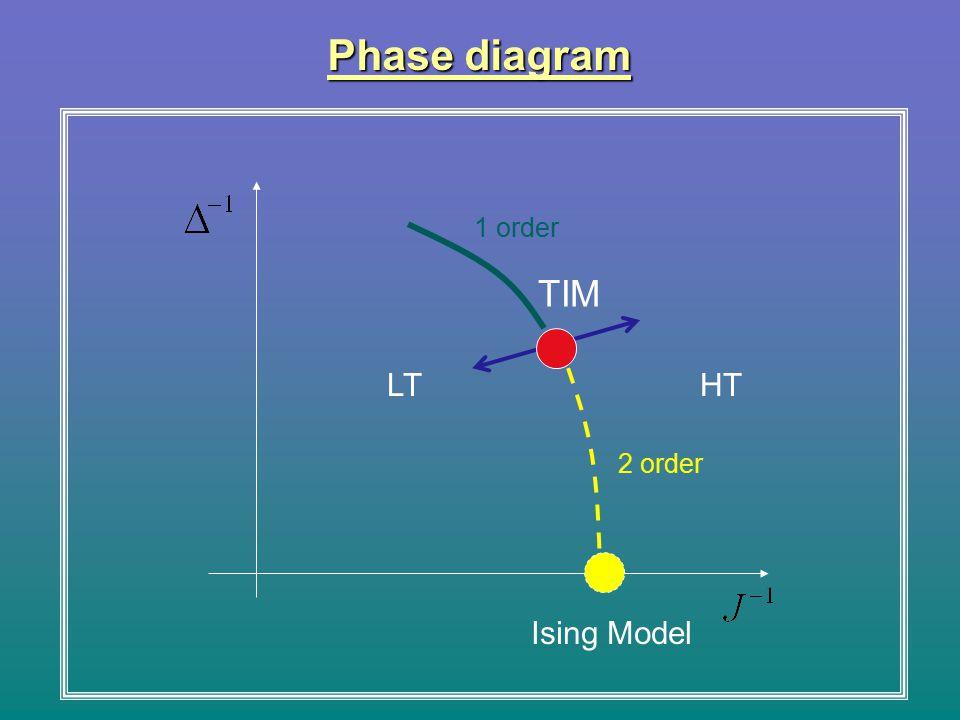 Phase diagram 1 order 2 order TIM LT HT Ising Model