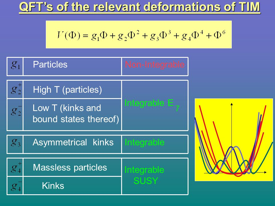 QFT's of the relevant deformations of TIM