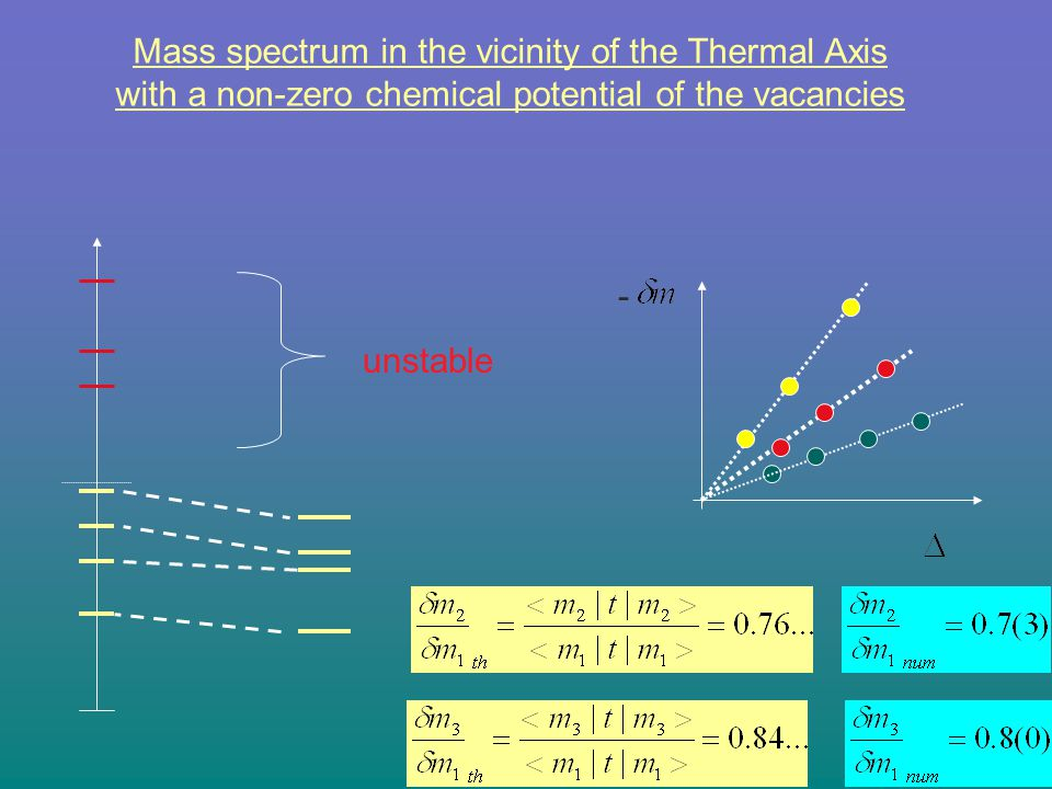Mass spectrum in the vicinity of the Thermal Axis
