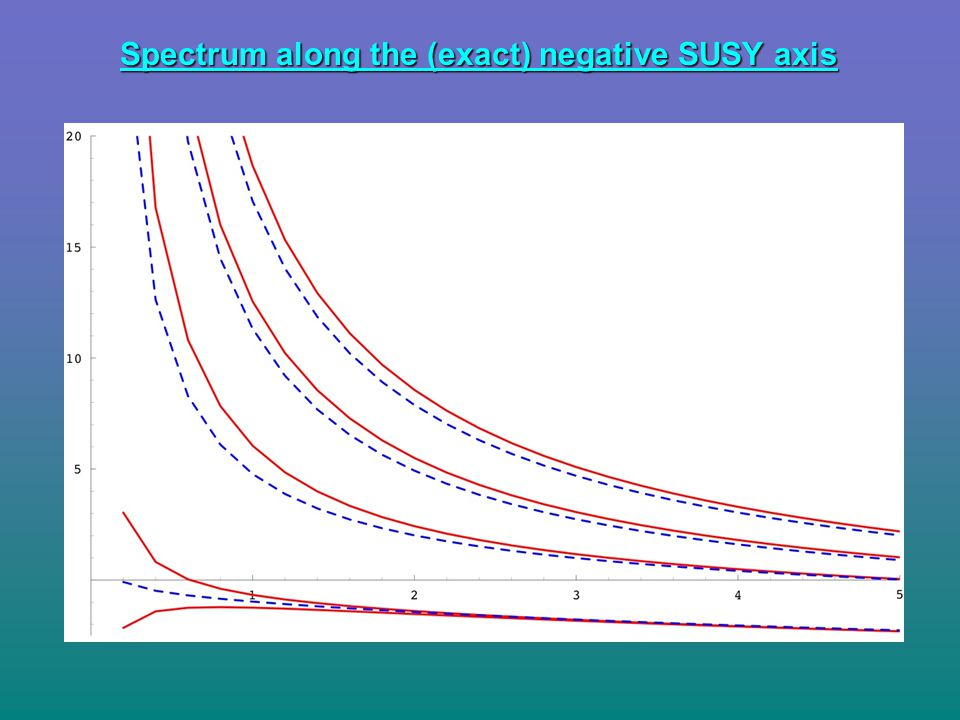 Spectrum along the (exact) negative SUSY axis