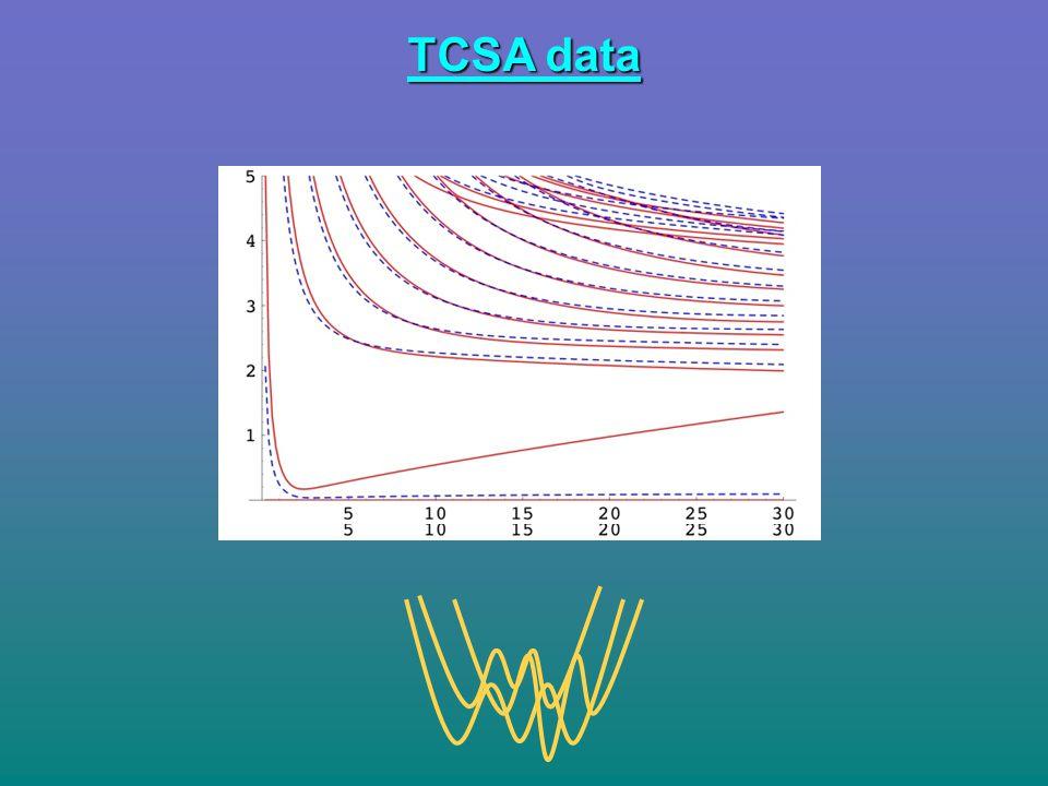 TCSA data