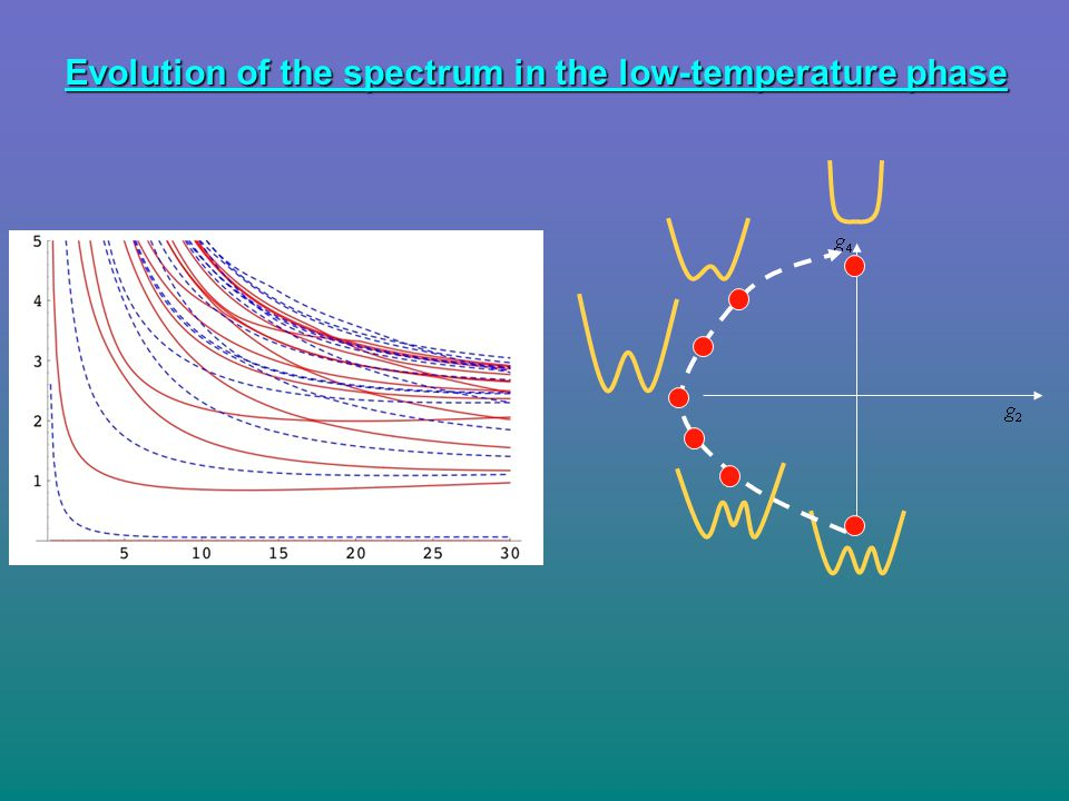 Evolution of the spectrum in the low-temperature phase