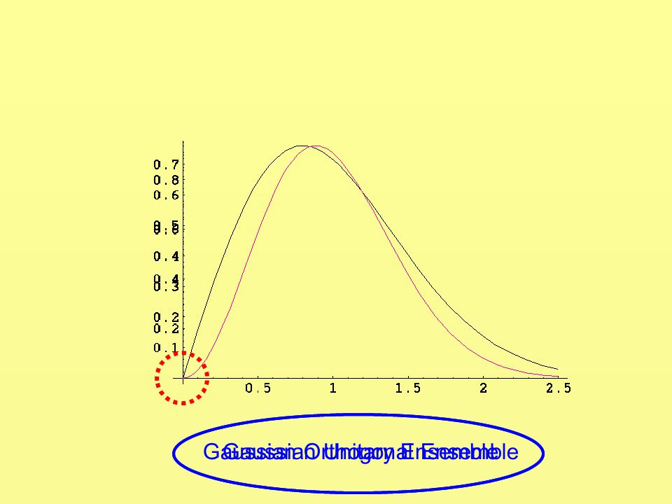 Gaussian Unitary Ensemble Gaussian Orthogonal Ensemble