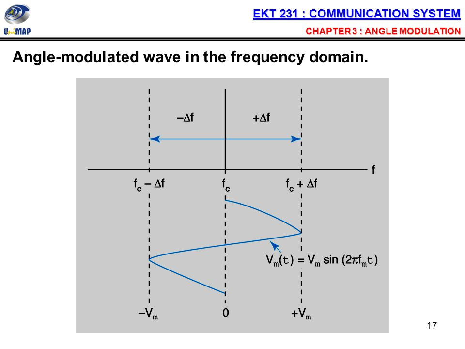 Angle-modulated wave in the frequency domain.