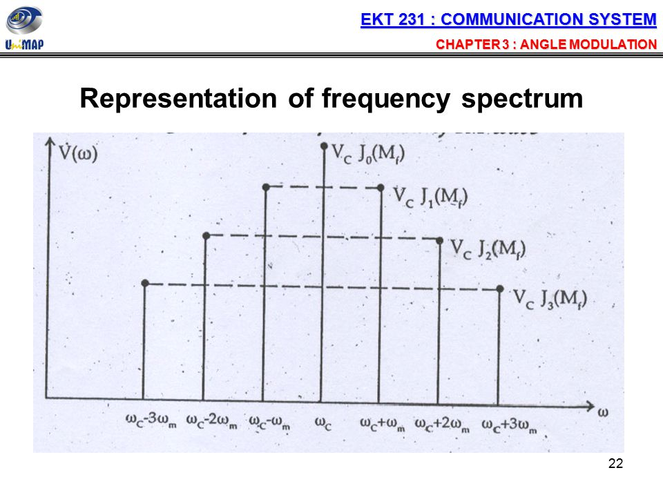 Representation of frequency spectrum