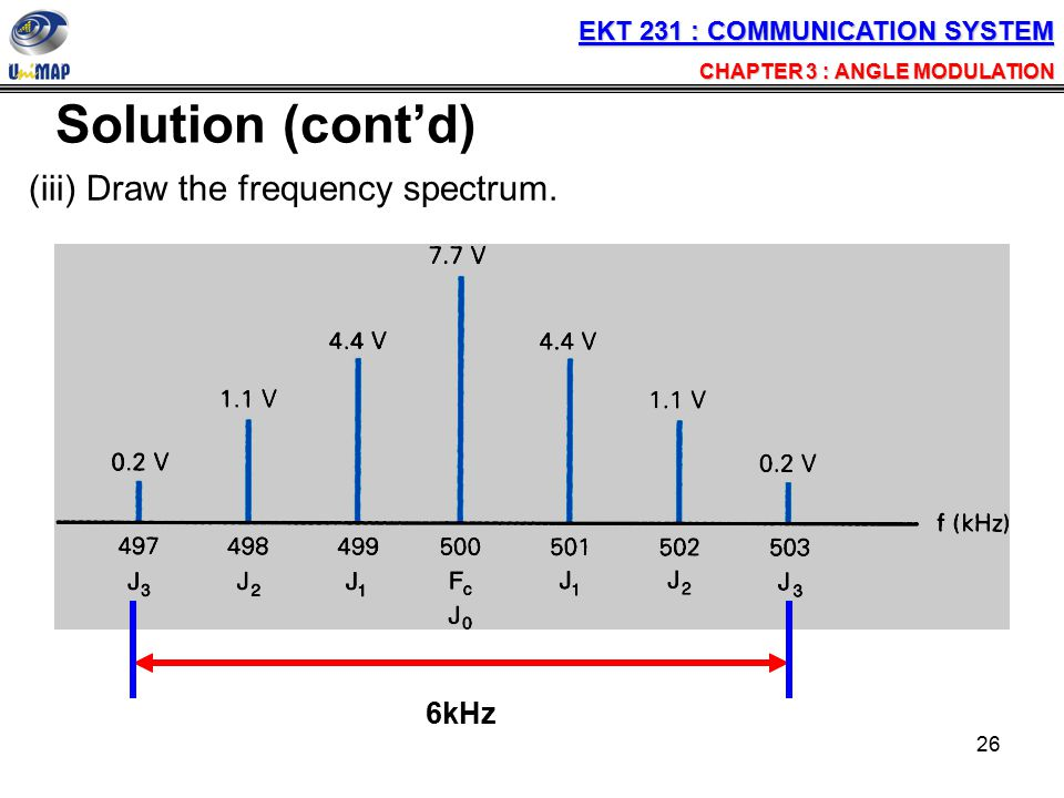 (iii) Draw the frequency spectrum.