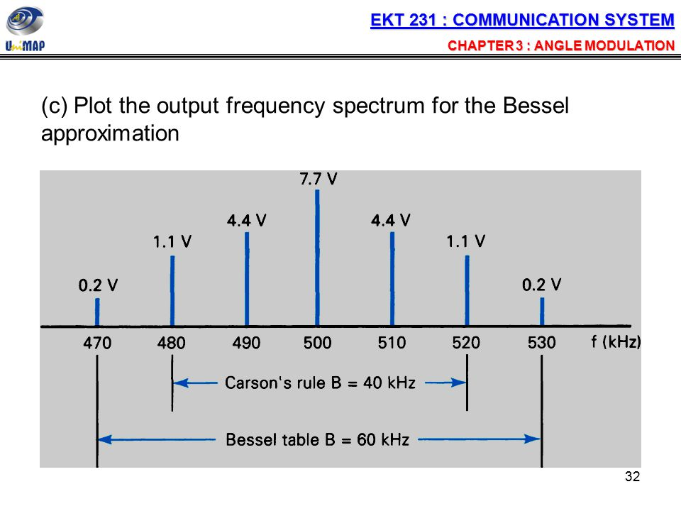 (c) Plot the output frequency spectrum for the Bessel approximation