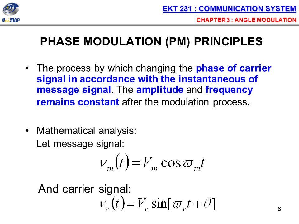 PHASE MODULATION (PM) PRINCIPLES