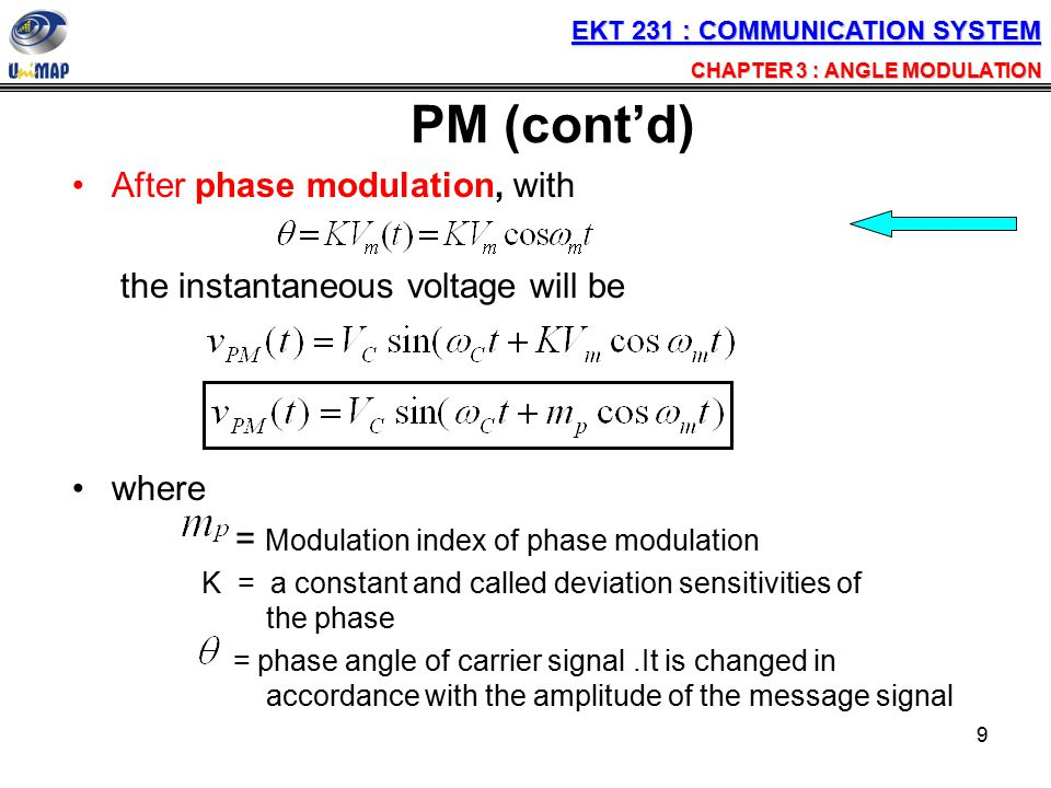 PM (cont'd) After phase modulation, with