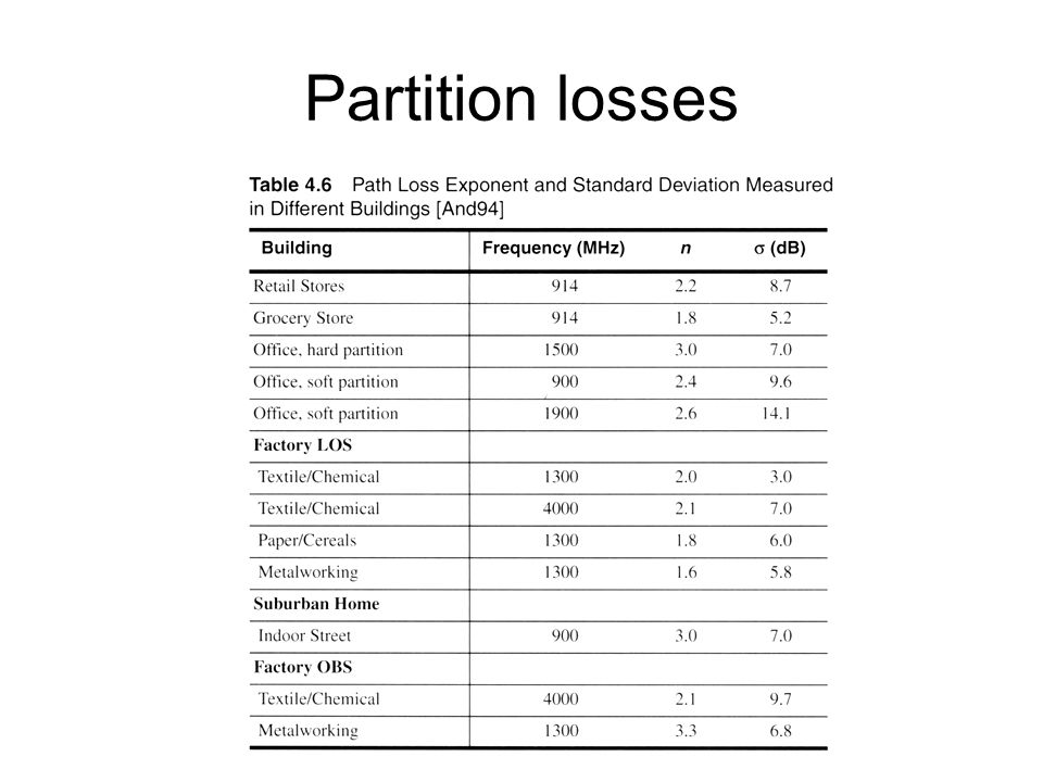 Partition losses Fig. 2.16