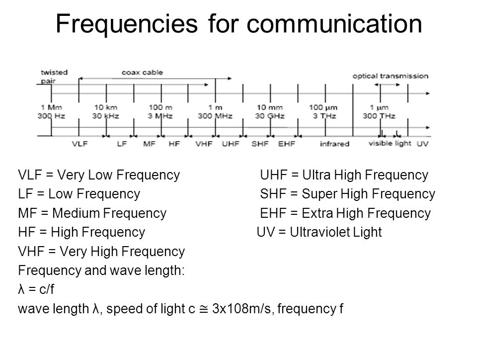 Frequencies for communication
