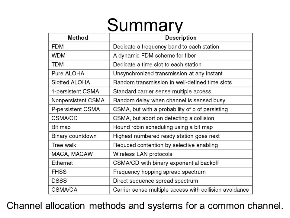 Channel allocation methods and systems for a common channel.
