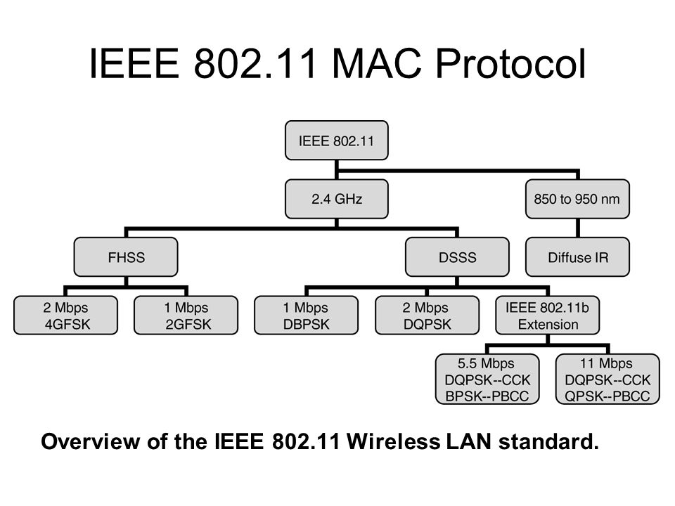 IEEE 802.11 MAC Protocol Fig. 2.10 Overview of the IEEE 802.11 Wireless LAN standard.