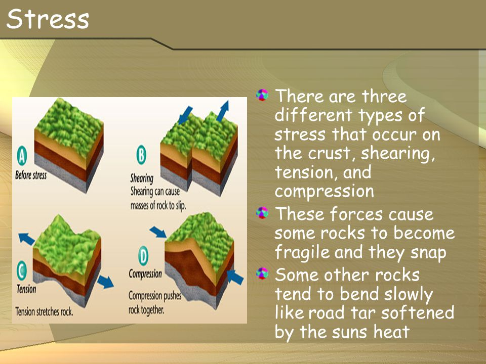 Stress There are three different types of stress that occur on the crust, shearing, tension, and compression.