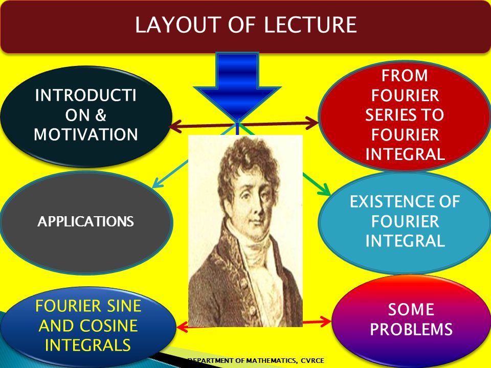 LAYOUT OF LECTURE FROM FOURIER SERIES TO FOURIER INTEGRAL
