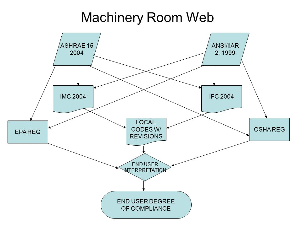 Machinery Room Web ASHRAE 15 2004 ANSI/IIAR 2, 1999 IMC 2004 IFC 2004