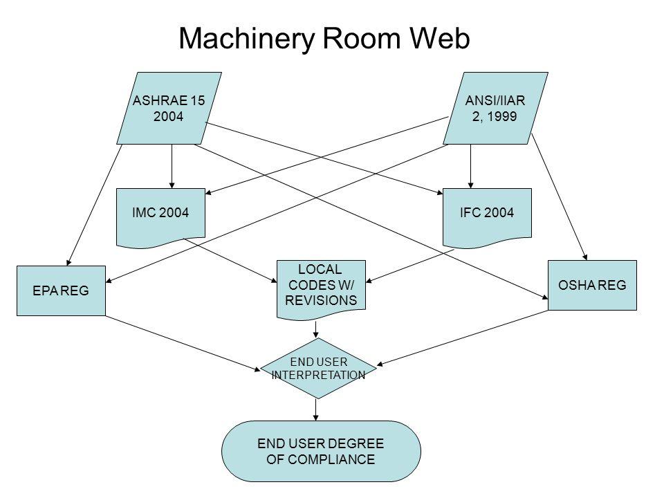 Machinery Room Web ASHRAE 15 2004 ANSI/IIAR 2, 1999 IMC 2004 IFC 2004
