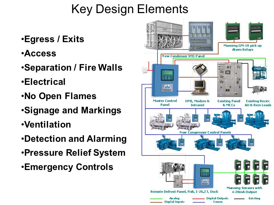 Key Design Elements Egress / Exits Access Separation / Fire Walls