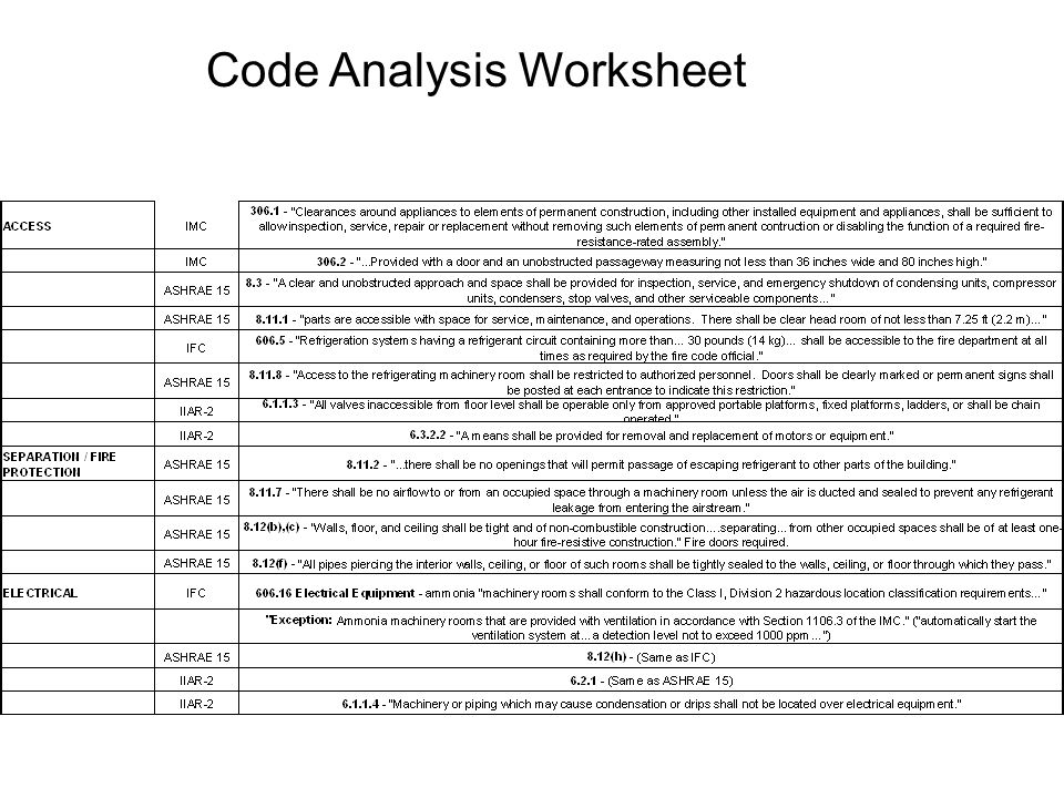 Code Analysis Worksheet