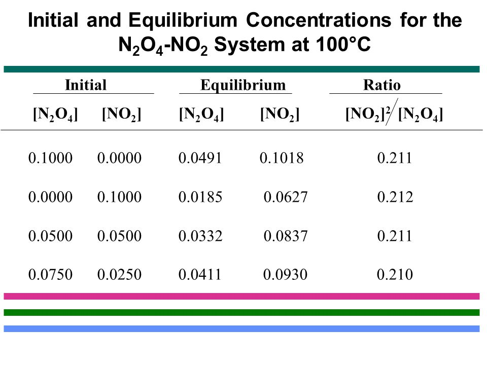 Initial and Equilibrium Concentrations for the N2O4-NO2 System at 100°C