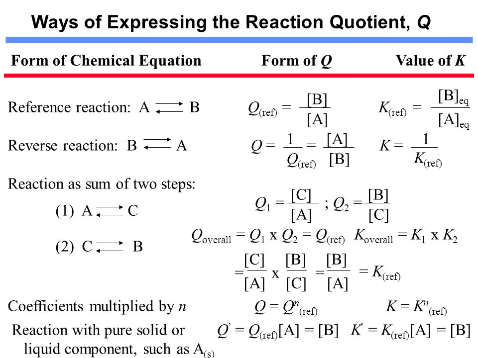 Ways of Expressing the Reaction Quotient, Q