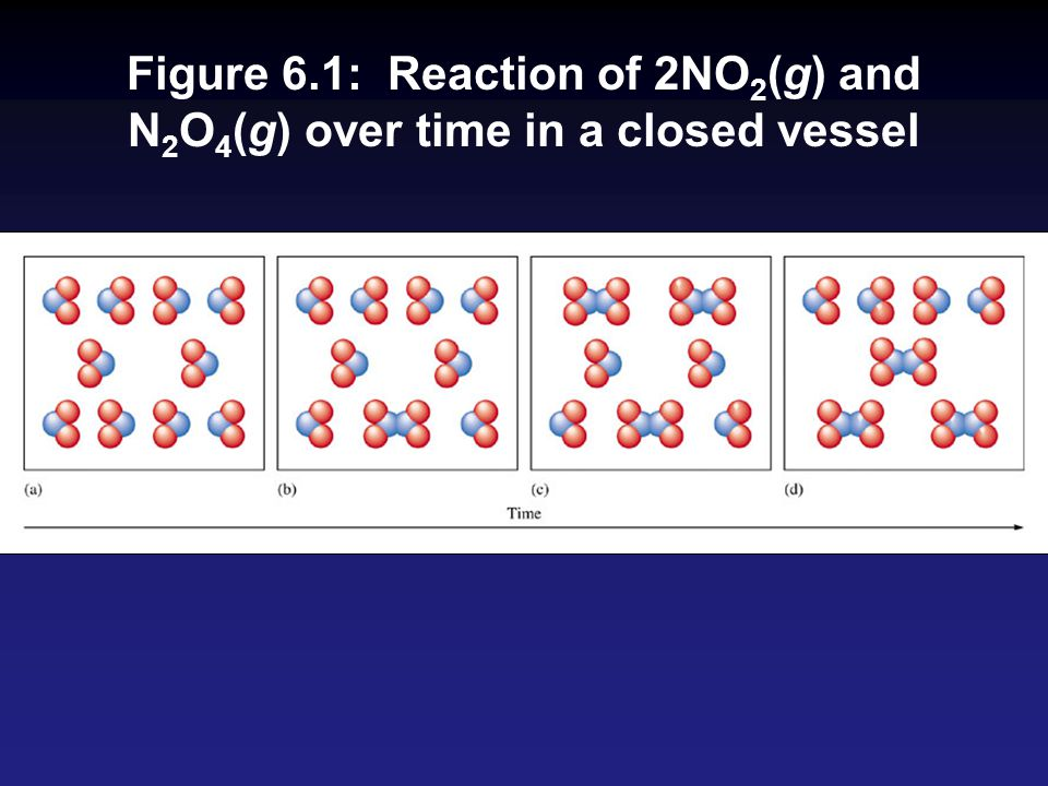 Figure 6.1: Reaction of 2NO2(g) and N2O4(g) over time in a closed vessel