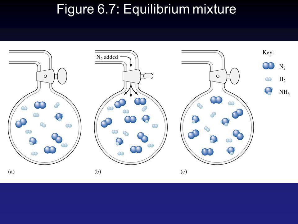 Figure 6.7: Equilibrium mixture