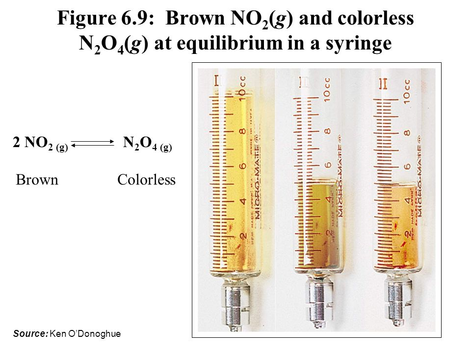 Figure 6.9: Brown NO2(g) and colorless N2O4(g) at equilibrium in a syringe