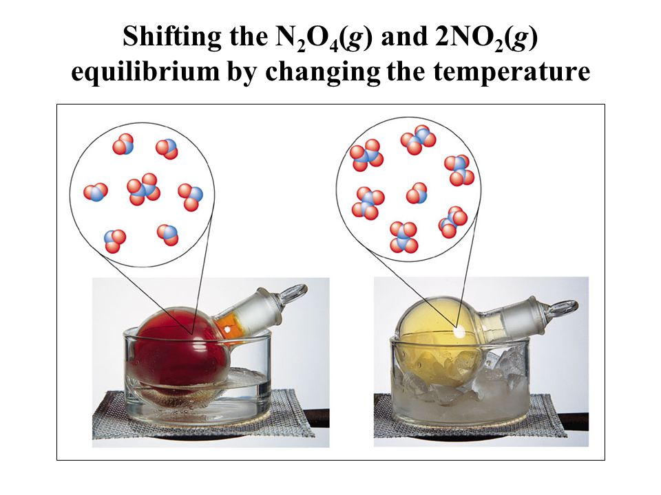 Shifting the N2O4(g) and 2NO2(g) equilibrium by changing the temperature