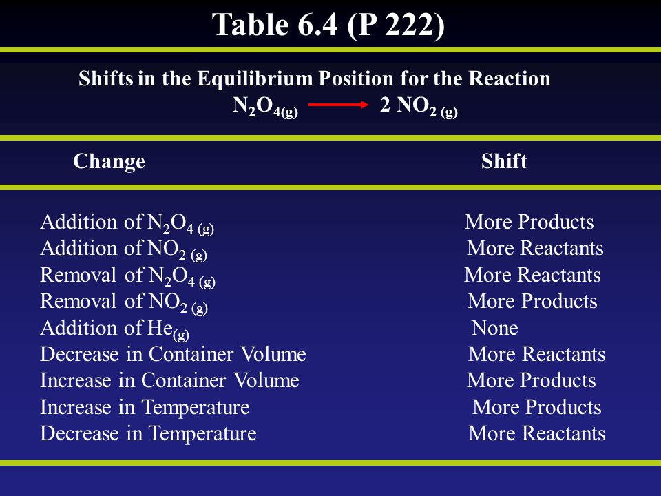 Table 6.4 (P 222) Shifts in the Equilibrium Position for the Reaction
