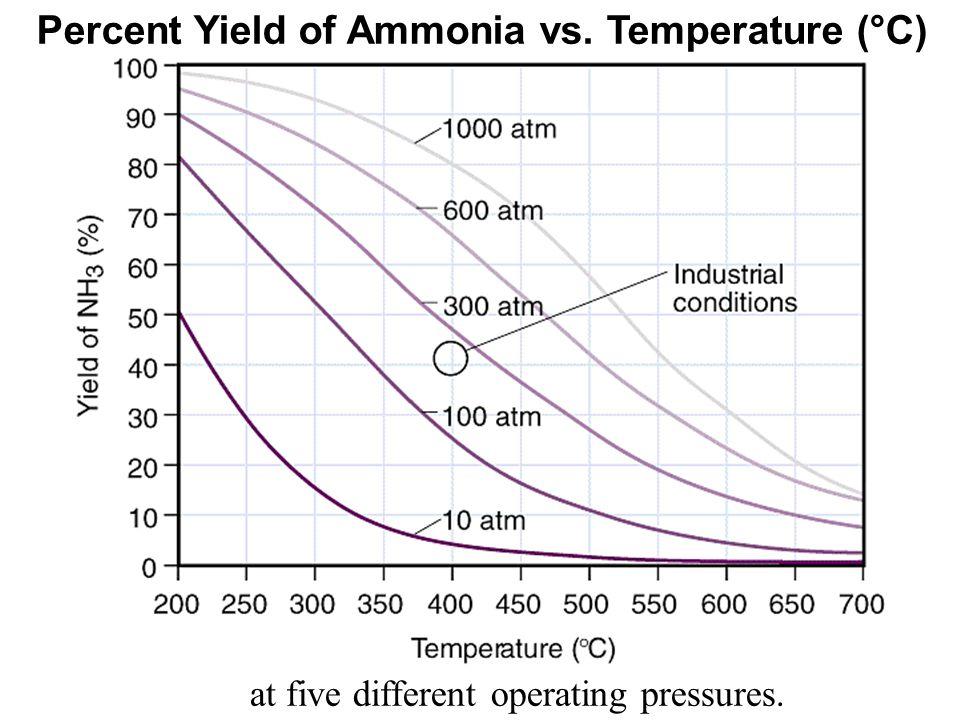 Percent Yield of Ammonia vs. Temperature (°C)