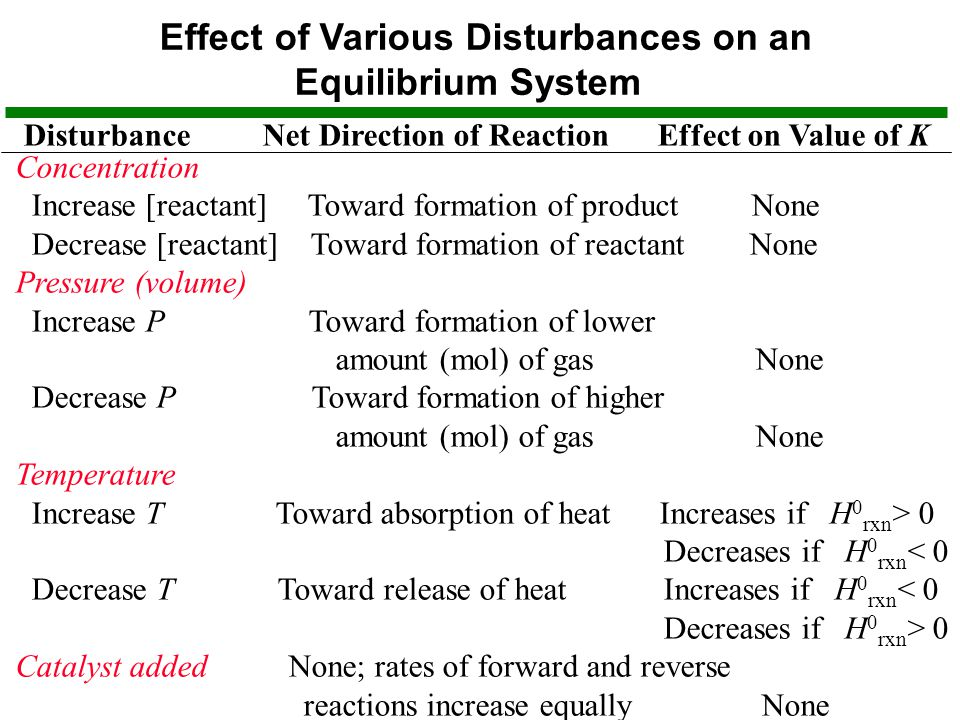 Effect of Various Disturbances on an Equilibrium System