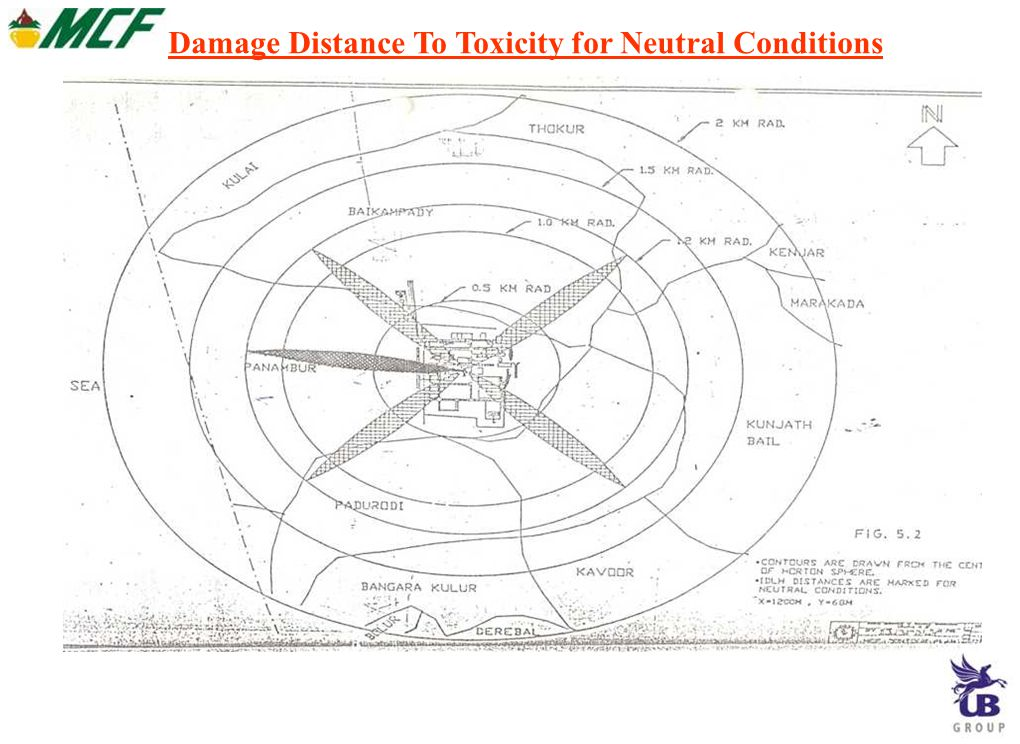 Damage Distance To Toxicity for Neutral Conditions
