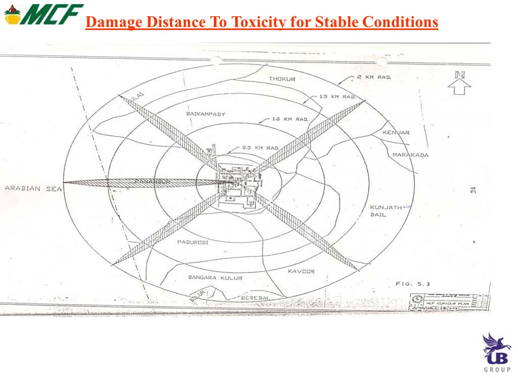 Damage Distance To Toxicity for Stable Conditions