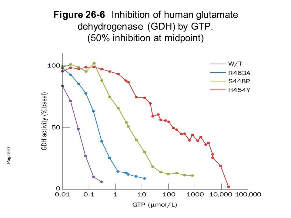 Figure 26-6. Inhibition of human glutamate dehydrogenase (GDH) by GTP