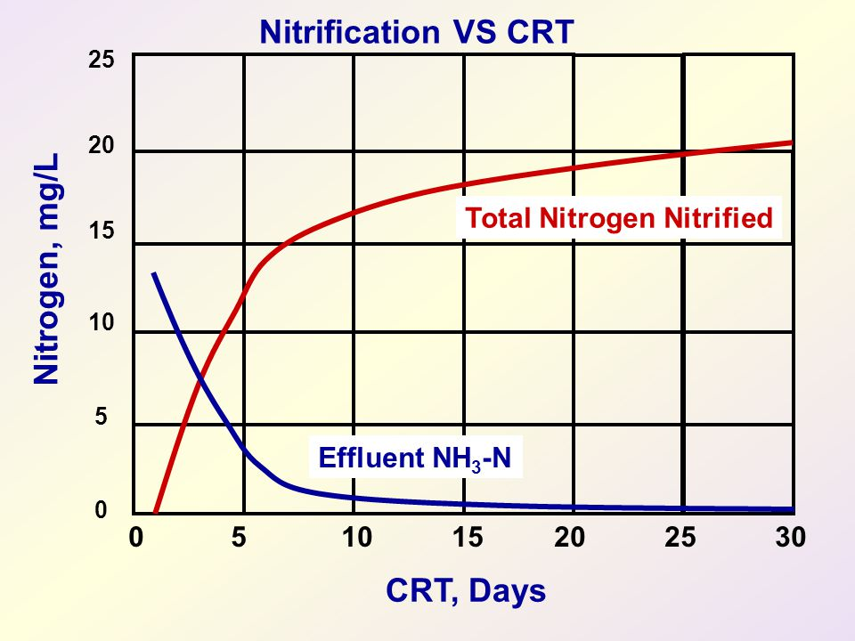 Nitrification VS CRT Nitrogen, mg/L CRT, Days Total Nitrogen Nitrified