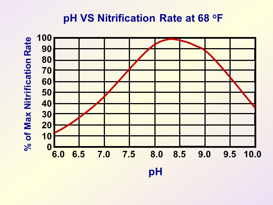 pH VS Nitrification Rate at 68 oF