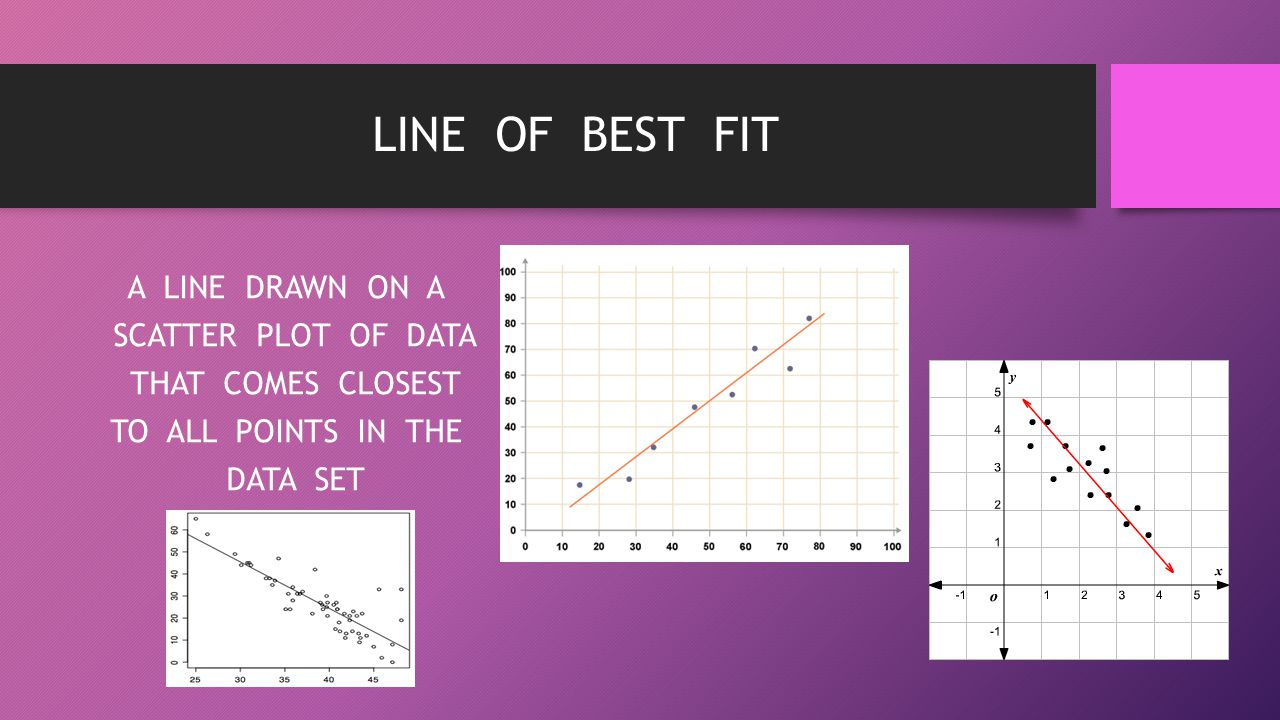 LINE OF BEST FIT A LINE DRAWN ON A SCATTER PLOT OF DATA THAT COMES CLOSEST TO ALL POINTS IN THE DATA SET