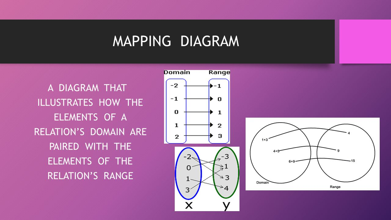 MAPPING DIAGRAM A DIAGRAM THAT ILLUSTRATES HOW THE ELEMENTS OF A RELATION'S DOMAIN ARE PAIRED WITH THE ELEMENTS OF THE RELATION'S RANGE