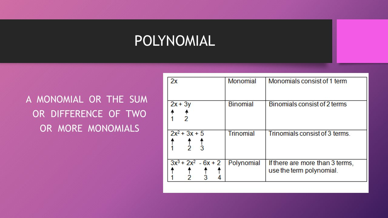 A MONOMIAL OR THE SUM OR DIFFERENCE OF TWO OR MORE MONOMIALS