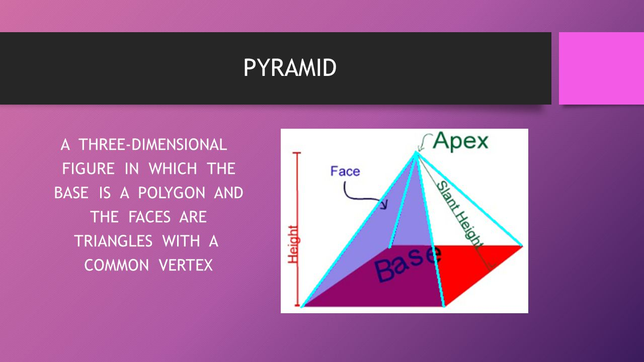 PYRAMID A THREE-DIMENSIONAL FIGURE IN WHICH THE BASE IS A POLYGON AND THE FACES ARE TRIANGLES WITH A COMMON VERTEX