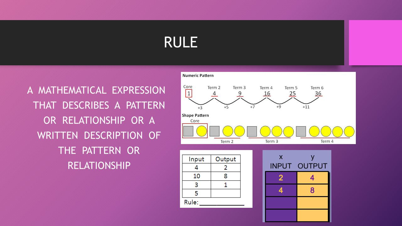 RULE A MATHEMATICAL EXPRESSION THAT DESCRIBES A PATTERN OR RELATIONSHIP OR A WRITTEN DESCRIPTION OF THE PATTERN OR RELATIONSHIP