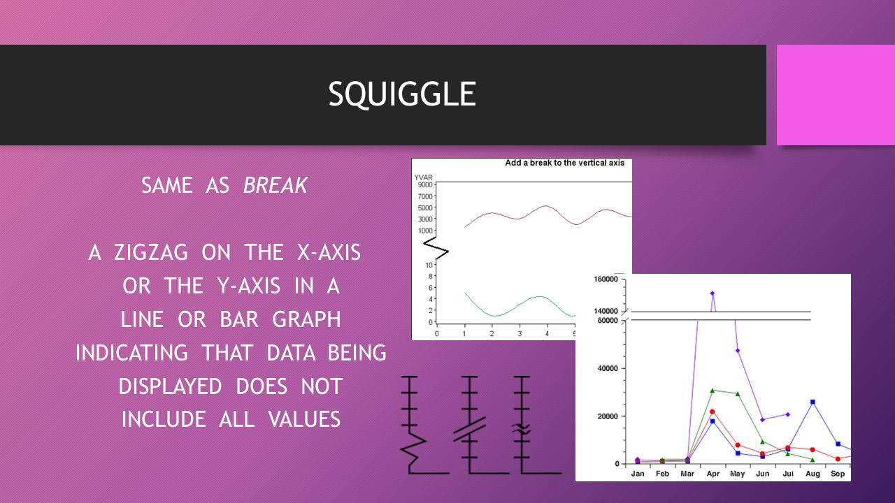 SQUIGGLE SAME AS BREAK A ZIGZAG ON THE X-AXIS OR THE Y-AXIS IN A LINE OR BAR GRAPH INDICATING THAT DATA BEING DISPLAYED DOES NOT INCLUDE ALL VALUES