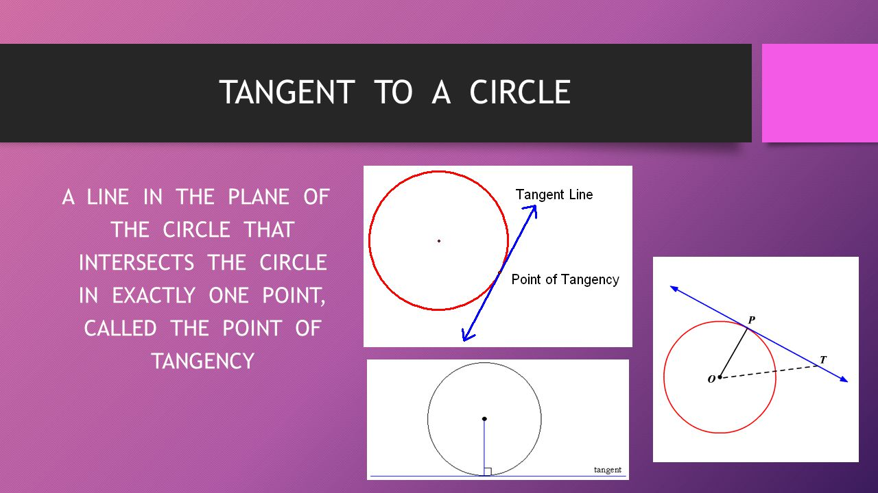 TANGENT TO A CIRCLE A LINE IN THE PLANE OF THE CIRCLE THAT INTERSECTS THE CIRCLE IN EXACTLY ONE POINT, CALLED THE POINT OF TANGENCY