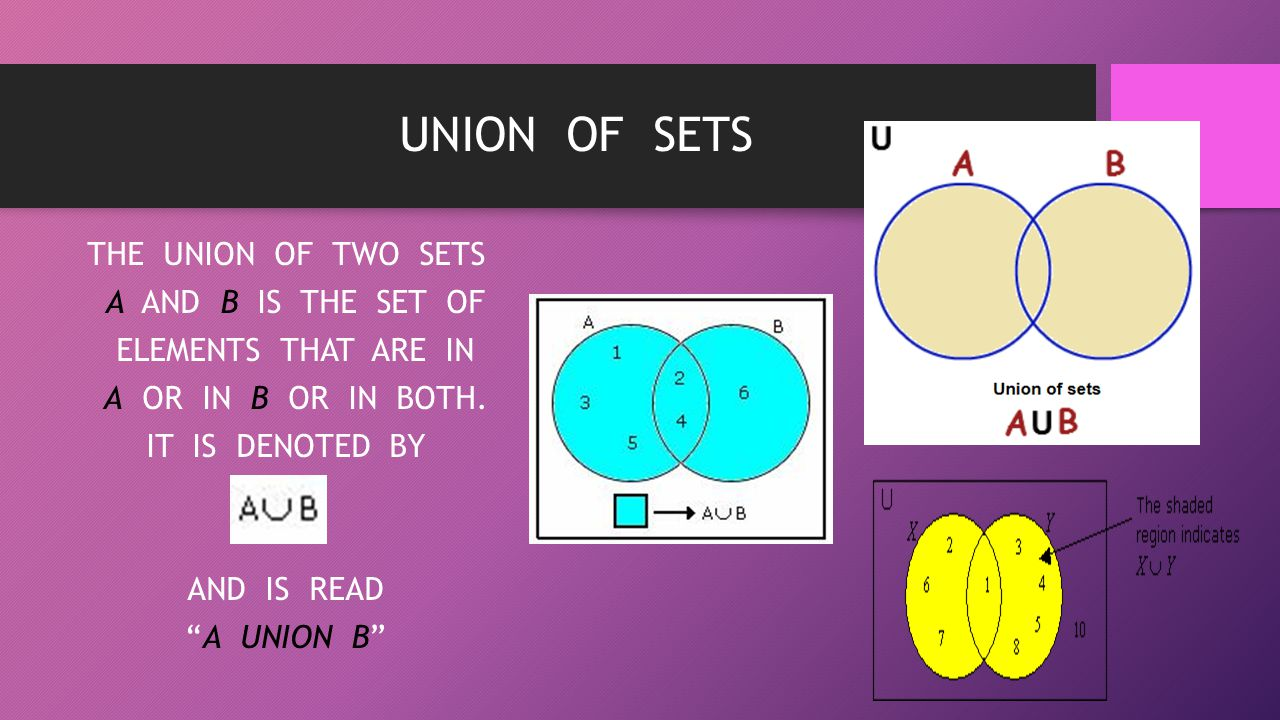 UNION OF SETS THE UNION OF TWO SETS A AND B IS THE SET OF ELEMENTS THAT ARE IN A OR IN B OR IN BOTH.
