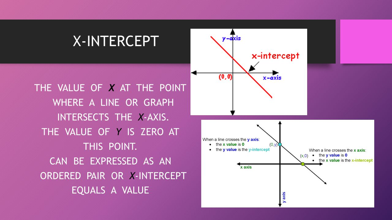 X-INTERCEPT