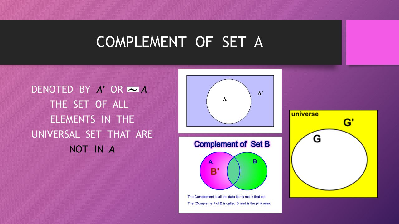 COMPLEMENT OF SET A DENOTED BY A' OR A THE SET OF ALL ELEMENTS IN THE UNIVERSAL SET THAT ARE NOT IN A