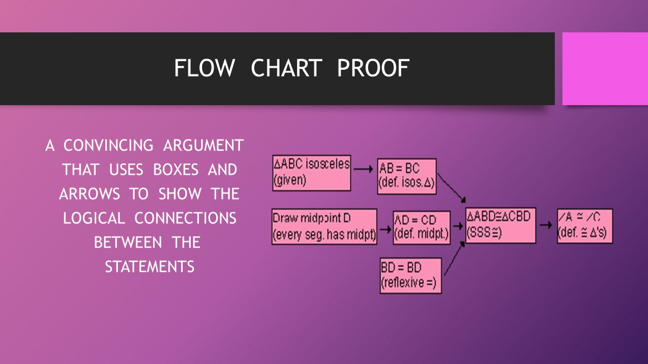 FLOW CHART PROOF A CONVINCING ARGUMENT THAT USES BOXES AND ARROWS TO SHOW THE LOGICAL CONNECTIONS BETWEEN THE STATEMENTS