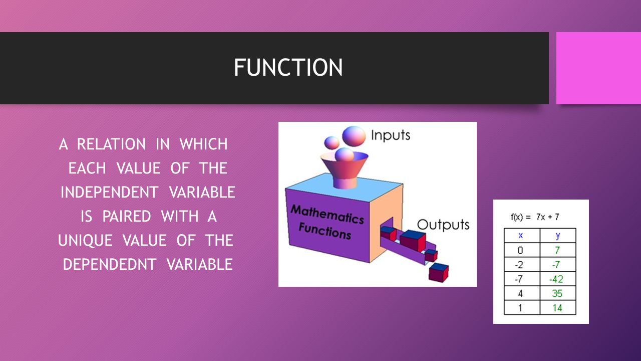 FUNCTION A RELATION IN WHICH EACH VALUE OF THE INDEPENDENT VARIABLE IS PAIRED WITH A UNIQUE VALUE OF THE DEPENDEDNT VARIABLE