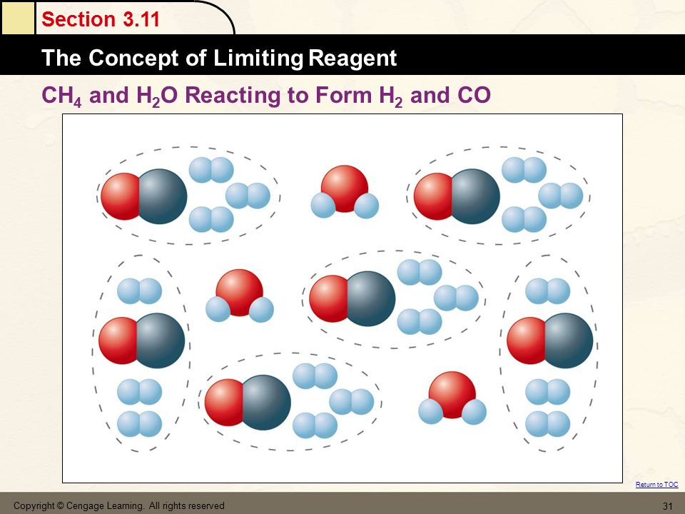 CH4 and H2O Reacting to Form H2 and CO